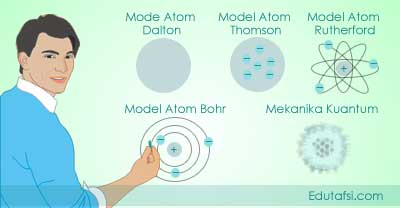 Perkembangan teori dan model atom