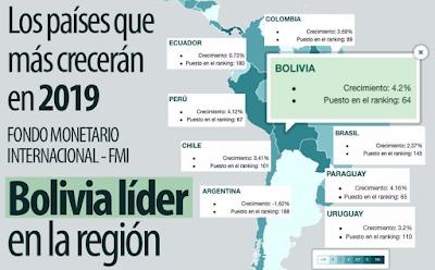 ¿qué país crecerá más este año en la región?