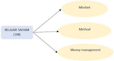 Belajar Saham: Money Management, Mindset, Method