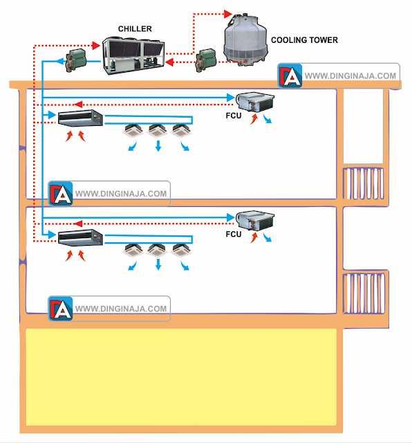 gambar Sistem AC sentral