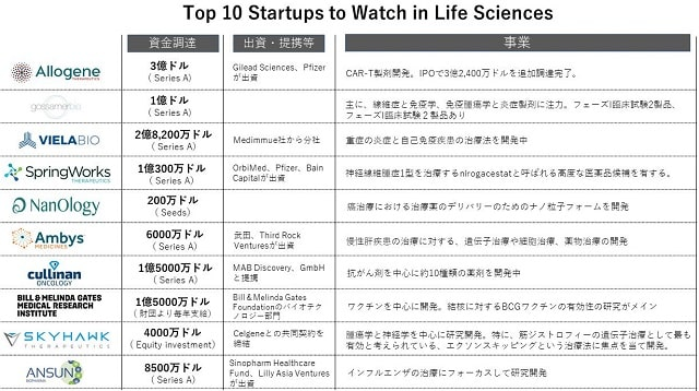 top life science startups