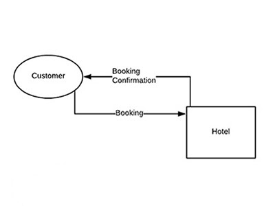 Context Diagram - Hotel Booking and Administration System