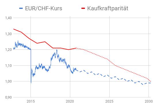 EUR/CHF-Wechselkurs und seine Kaufkraftparität grafisch dargestellt von 2012 bis 2030