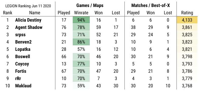 Screenshot%2B2020 06 11%2Bat%2B11.34.21%2BAM Das sind die besten (LEGION) Spieler in Rivals