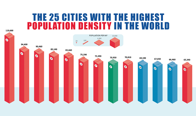 Which Cities Have the Highest Population Density in the World?