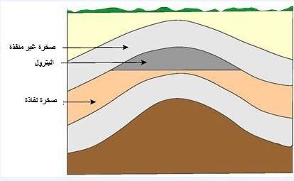 استخراج النفط من باطن الارض