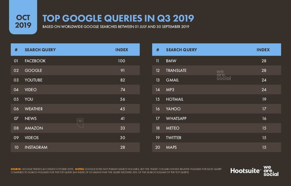 Facebook, YouTube, Instagram: Top Google Searches from Third Quarter 2019
