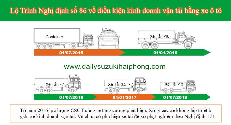 Lộ trình lắp định vị xe tải Suzuki 5 tạ 7 tạ, xe bán tải Suzuki Blind Van tại Hải Phòng