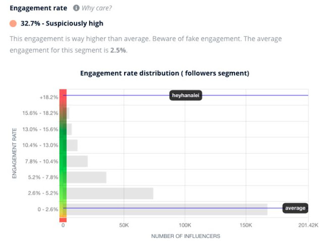 social media influencer engagement rates analysis