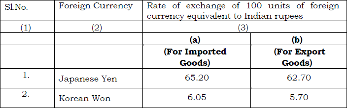 Schedule II of Customs Exchange Rate Notification w.e.f. 5th July 2019
