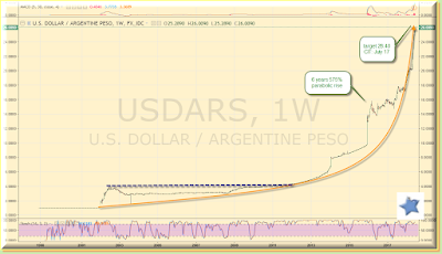 Peso to USDollar