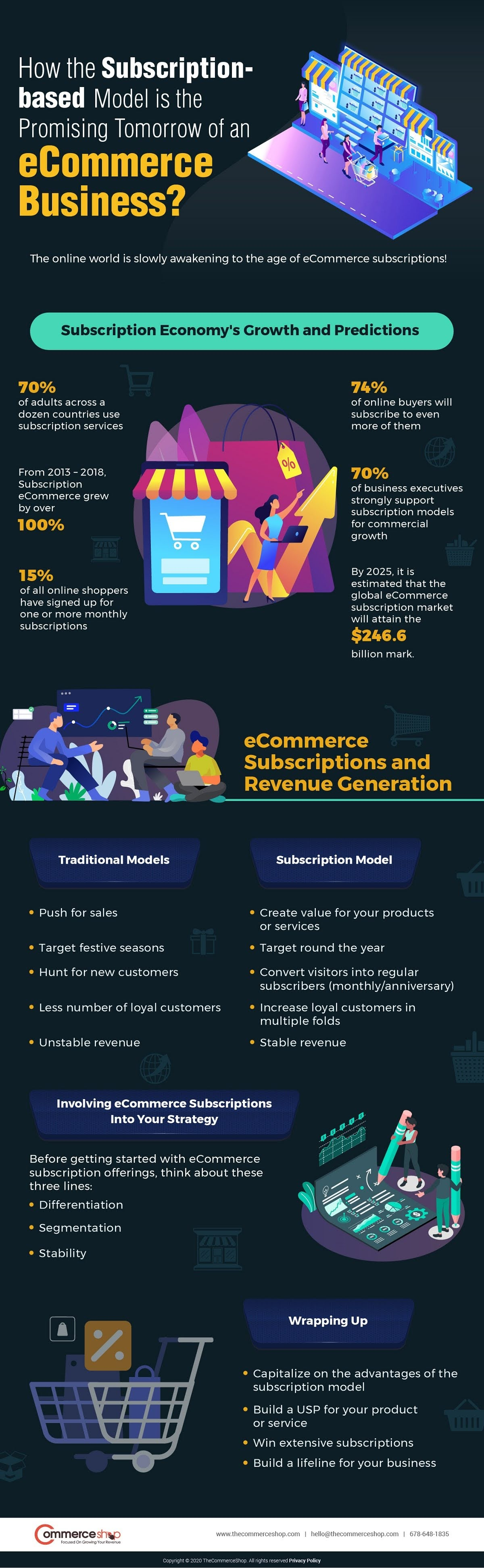 how-the-subscription-based-model-is-the-promising-tomorrow-of-an-ecommerce-business-infographic