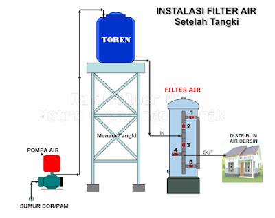 Instalasi Tabung Filter Air Setelah Toren