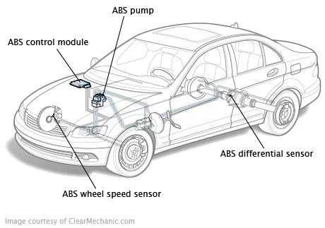système antiblocage des freins
