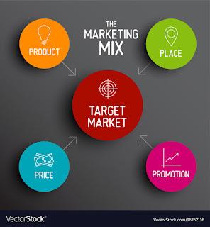 Tips Marketing Online Shop menggunakan Sosmed