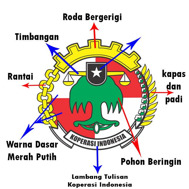 third image of Arti Lambang with Arti Lambang Logo Koperasi Indonesia Terbaru Yang Lengkap ...