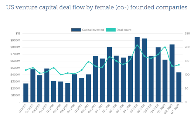 Funding Pattern in Female owned Startups