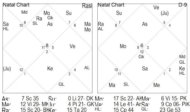 Astrologia, Astrologia Védica, Mapa Astral Friedrich Nietzsche