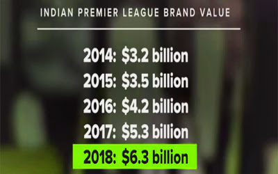 IPL Brand Value