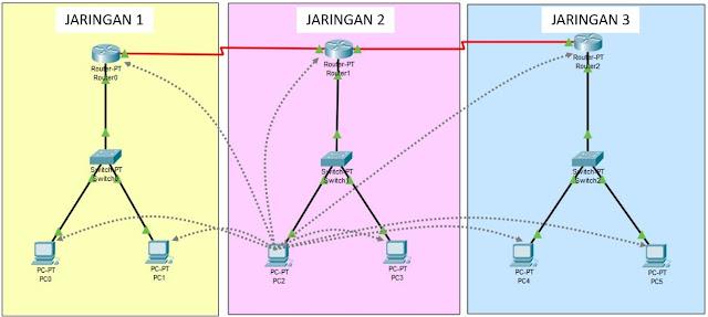 Arah Tes ping Jaringan 2 ke jaringan 1 dan jaringan 3