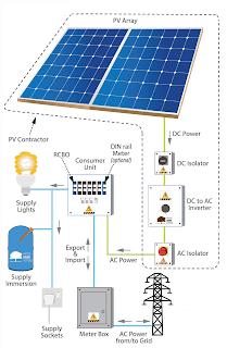 Definisi, Prinsip Kerja dan Pengembangan Solar Cell
