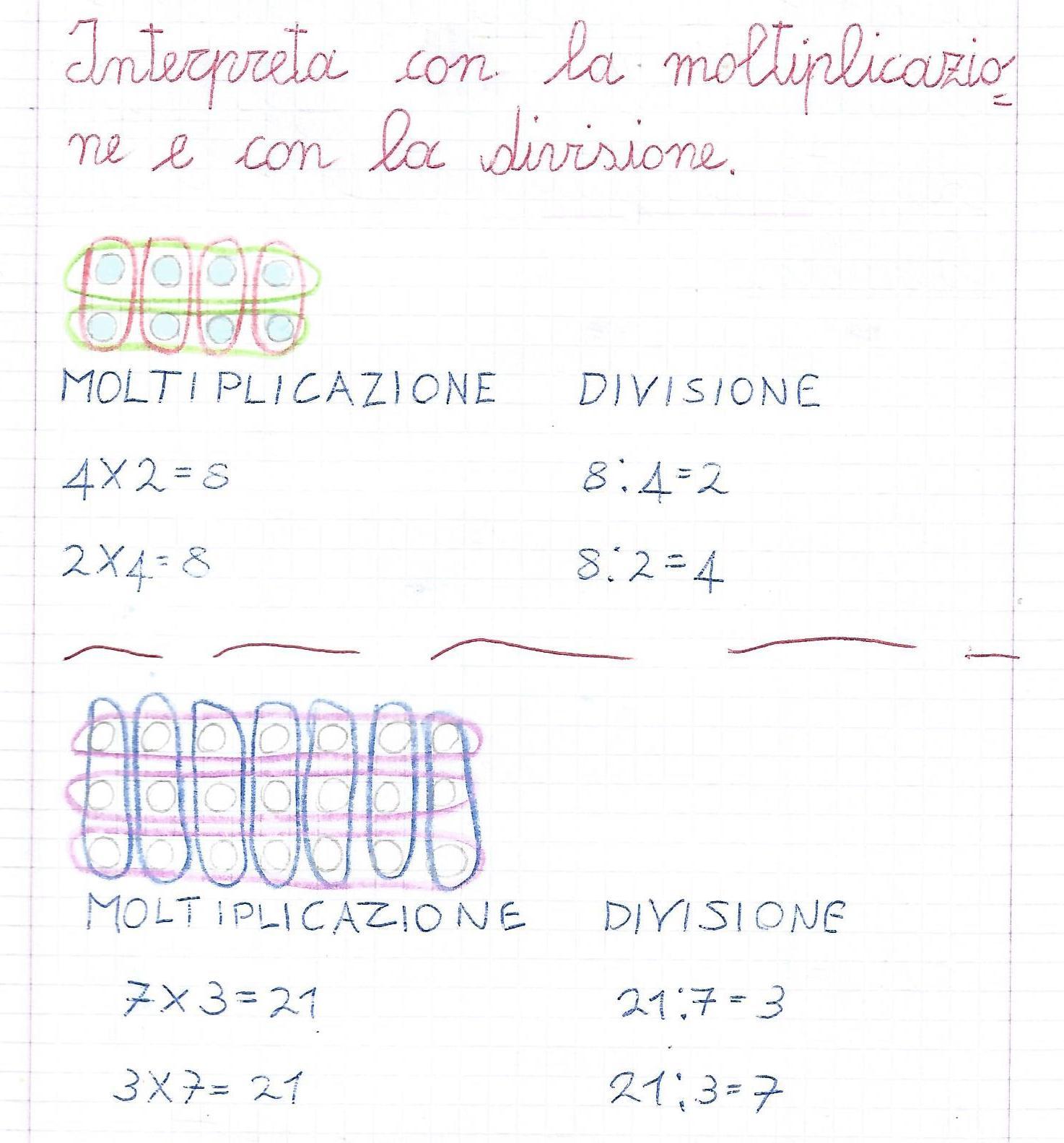 Interpretazione degli insiemi con la moltiplicazione e la ...