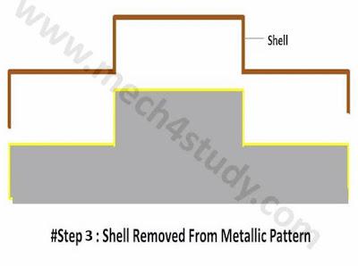 Shell Moulding : Process, Application, Advantages and Disadvantages