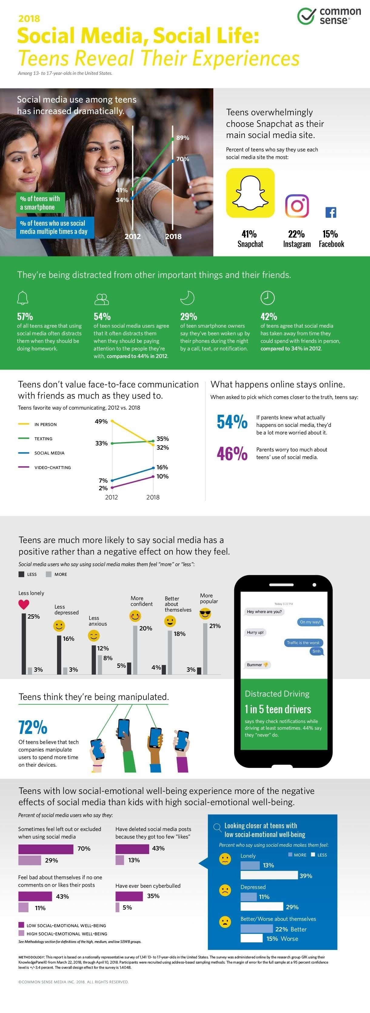 Social Media, Social Life: Teens Reveal Their Experiences #infographic
