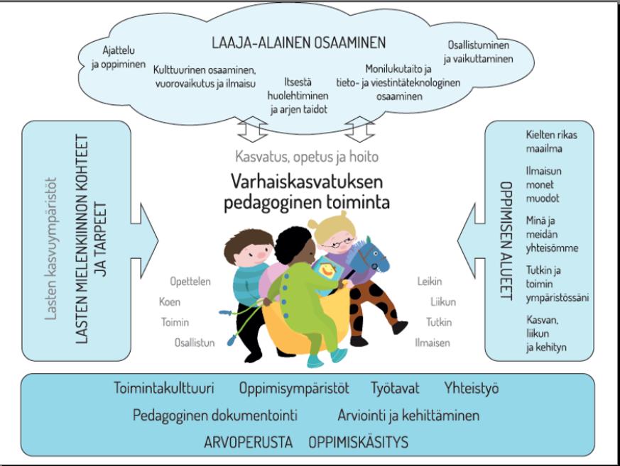 varhaiskasvatuksen uskontokasvatus Tornio