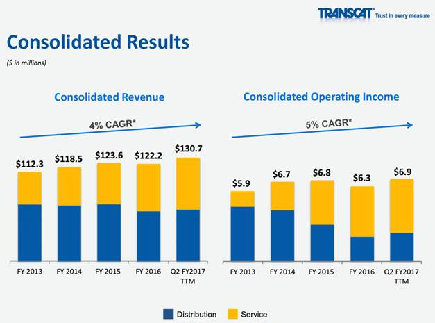 Transcat revenue and operating income