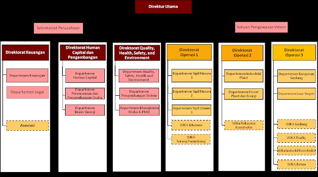 Struktur Organisasi PT WIKA