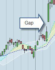 Que son los gaps en forex