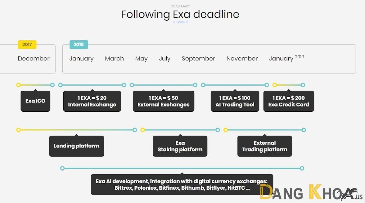 Roadmap của Exacoin