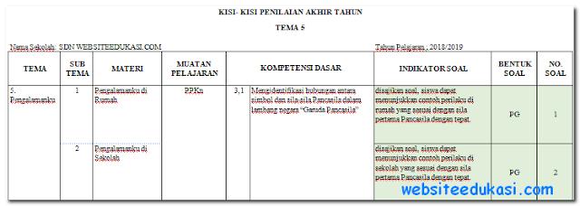 Kisi-Kisi PAT Kelas 2 Kurikulum 2013 Tahun 2018/2019