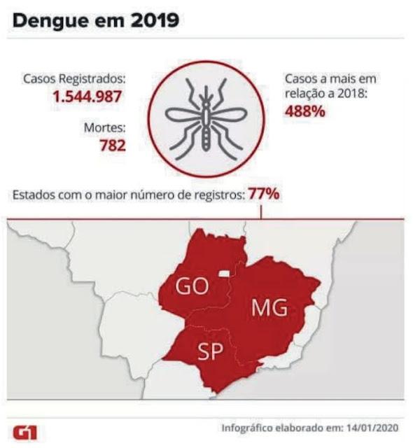 Dengue em 2019