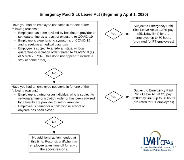 Flow Chart of Emergency Paid Sick Leave Act