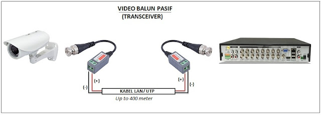 Cara pasang Video Balun CCTV