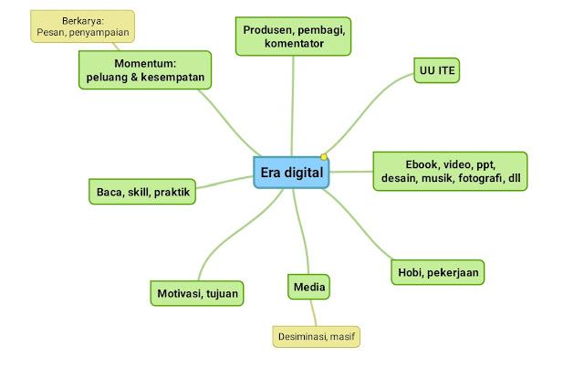 Berkarya di era digital