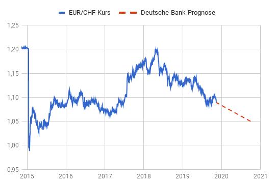EUR/CHF-Prognose 2020 der Deutschen Bank per Linienchart abgebildet
