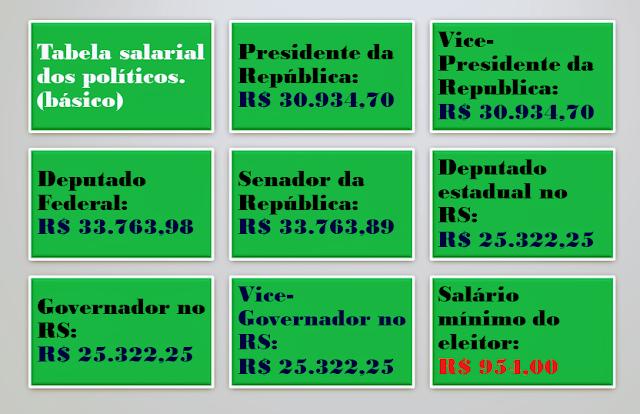 A imagem é uma tabela onde mostra quanto custa os poláticos do Brasil e  entre eles os salários dos parlamentares federais.