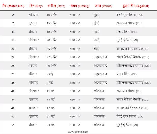 दिल्ली कैपिटल्स टीम के मैचों का शेड्यूल 2021 - Delhi Team IPL Match Schedule in Hindi