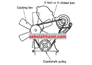 cara kerja kipas radiator