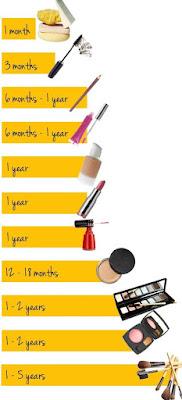 Cara Melihat Makeup yang Kedaluarsa