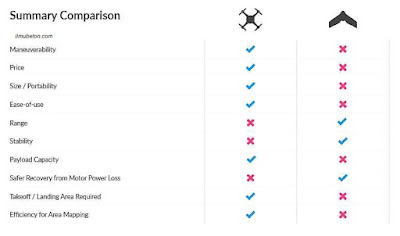 Perbandingan antara drone tipe multi-rotor dan fixed wing
