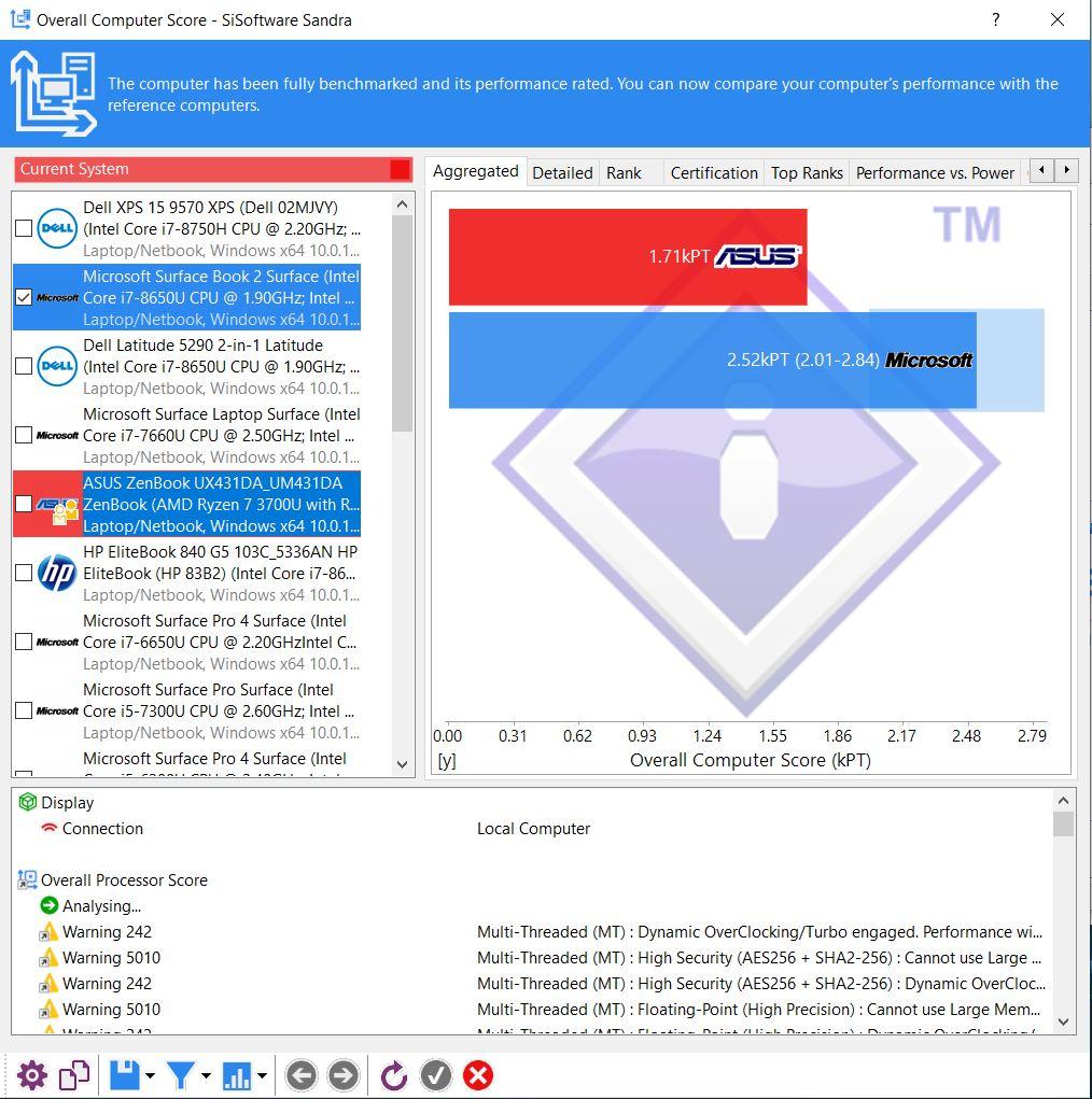 Benchmark SiSoftware Sandra Agregated Asus Zenbook 14 UM431DA AM701T