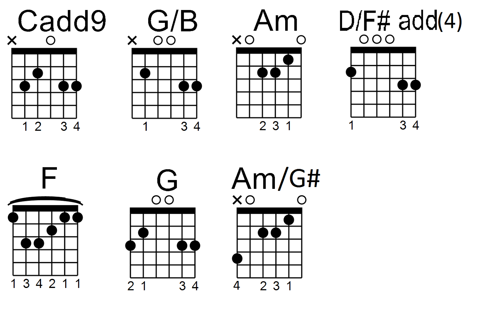 Pinoy Guitar Stuffs Fly Tonight By Ylona Garcia Guitar Chords