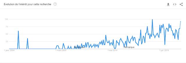 Google Trends marque employeur