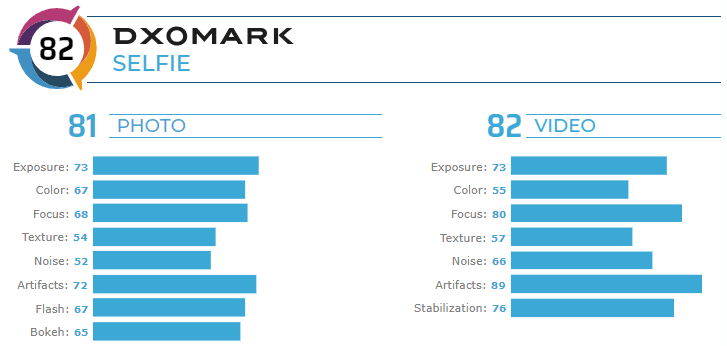 The front camera of the iPhone 11 Pro Max ranks tenth in the DxOMark ranking