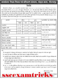 Mirzapur cut off