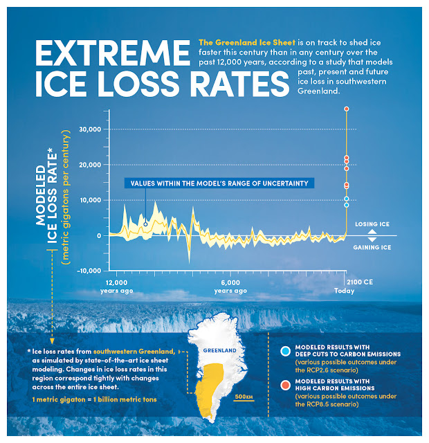 Greenland is on track to lose ice faster than in any century over 12,000 years
